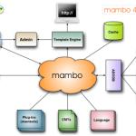 CMS em Java