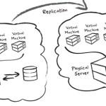 Resolvendo problema de conexão entre servidores ESXi para transferência de VMs
