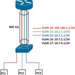 Configurando VLANs no pfSense com Switchs Cisco, Dell PowerConnect, Avaya, OpenWRT (DDWRT) e outros…