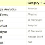 Wappalyzer: Extensão Firefox para fazer scan em um site